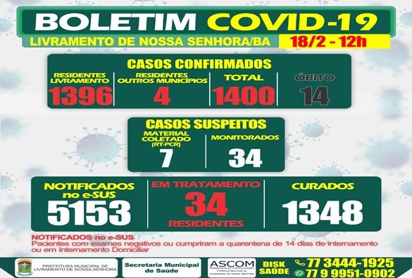 Confira boletim do dia 18 de fevereiro; Livramento chega na marca de 1400 casos de covid-19