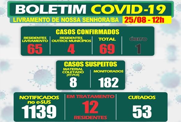 Após 69 casos confirmados de covid-19, Livramento registra primeiro óbito