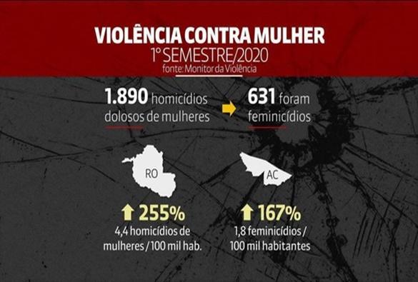 Monitor da Violência: Bahia registra aumento no número de casos de feminicídios em relação ao primeiro semestre de 2019