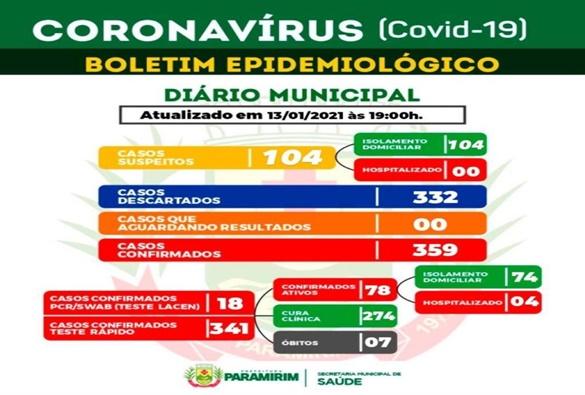 Paramirim registra 7ª morte por Covid-19