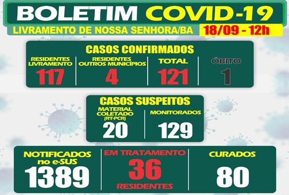Registros de covid-19 continuam surgindo em Livramento