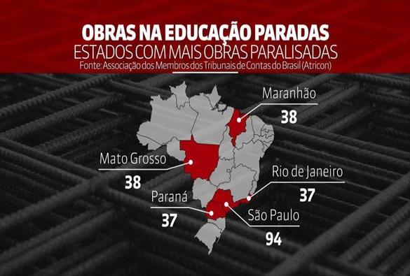 Mais de 500 obras em educação estão paradas no Brasil