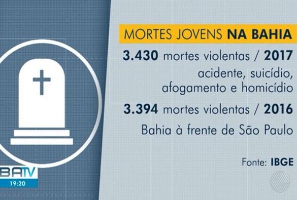 IBGE aponta Bahia como líder no ranking de mortes violentas de jovens no país; foram mais de 3 mil casos em 2017